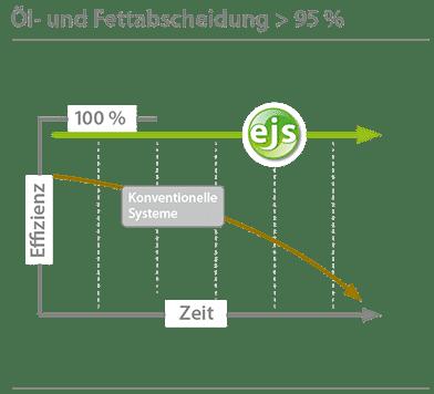 grafik_öl-fettabscheidung