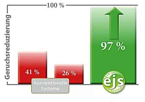 geruchsreduzierung - Invvitec - 97% Geruchsreduzierung